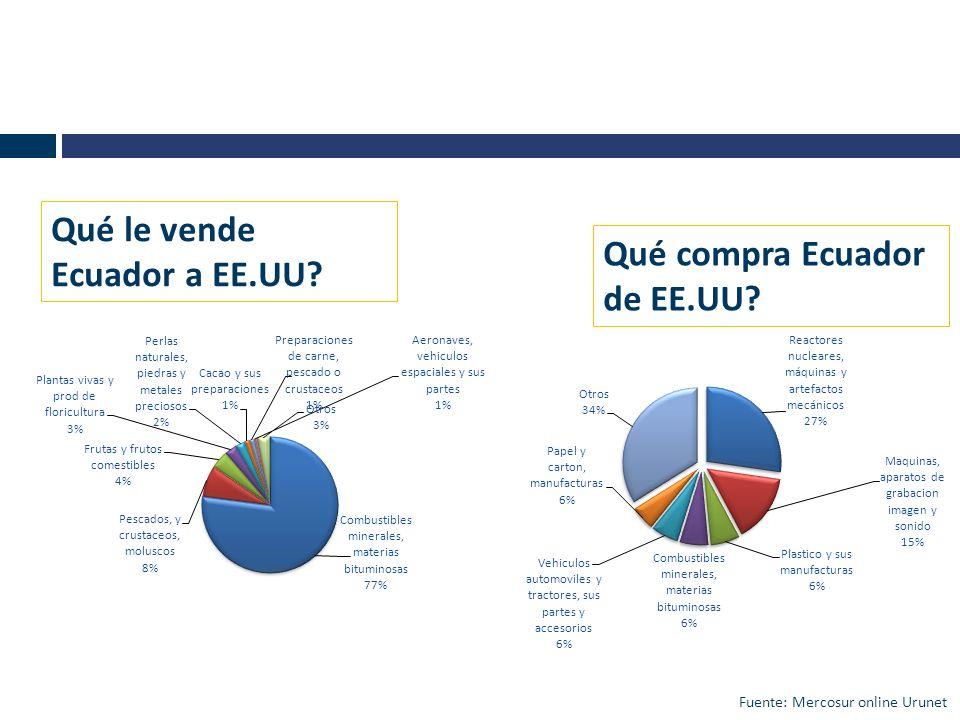 Qué le vende Ecuador a EE.UU Qué compra Ecuador de EE.UU