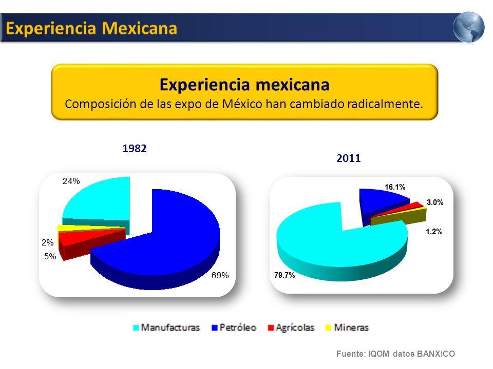 Composición de las expo de México han cambiado radicalmente.