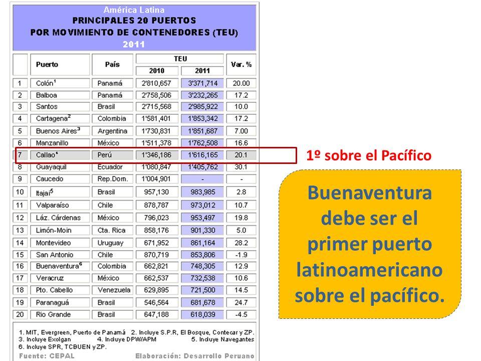 1º sobre el Pacífico Buenaventura debe ser el primer puerto latinoamericano sobre el pacífico.