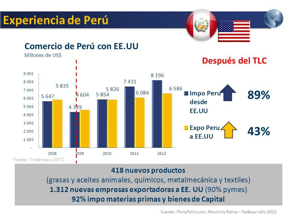 92% impo materias primas y bienes de Capital