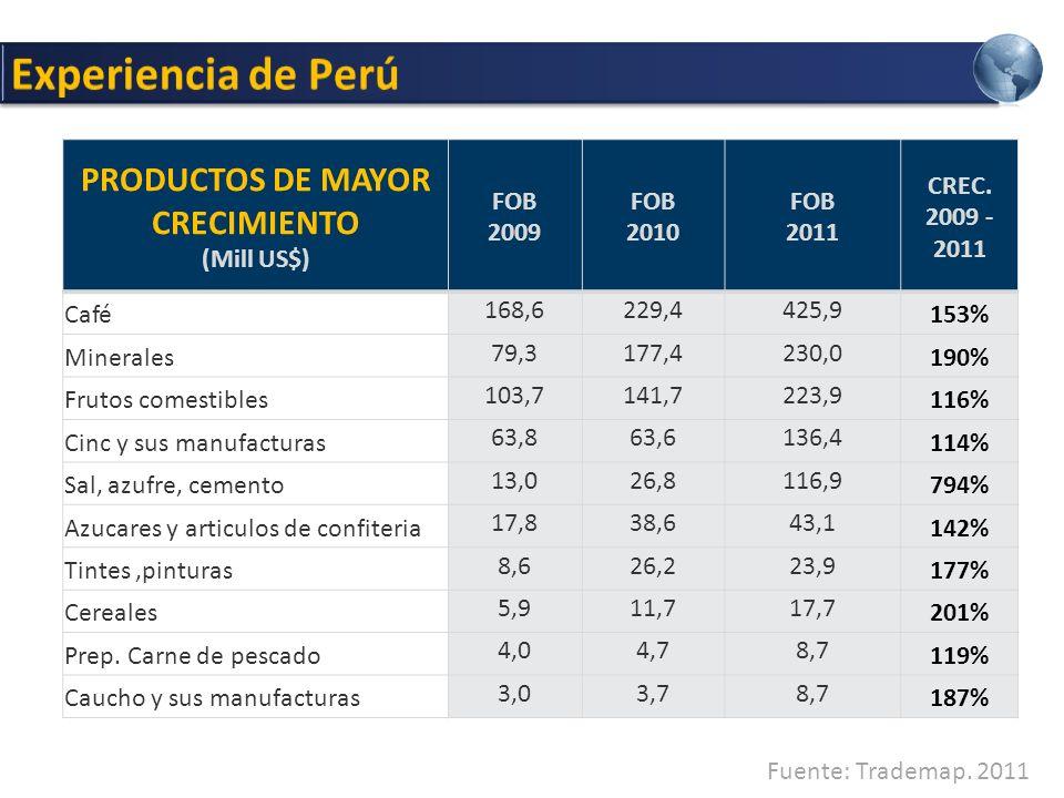 PRODUCTOS DE MAYOR CRECIMIENTO
