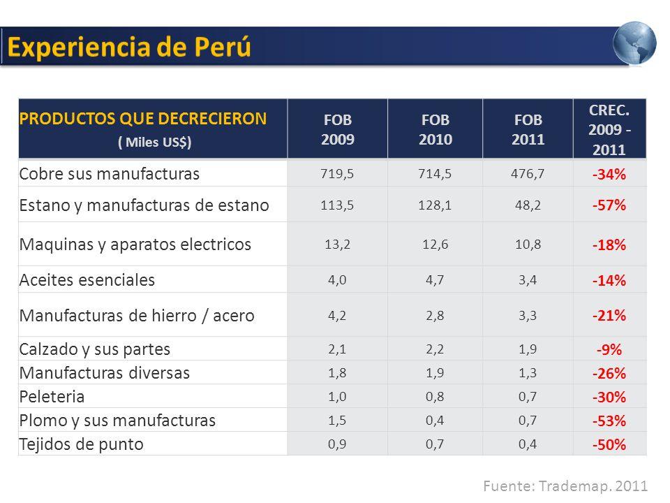 Experiencia de Perú PRODUCTOS QUE DECRECIERON ( Miles US$)