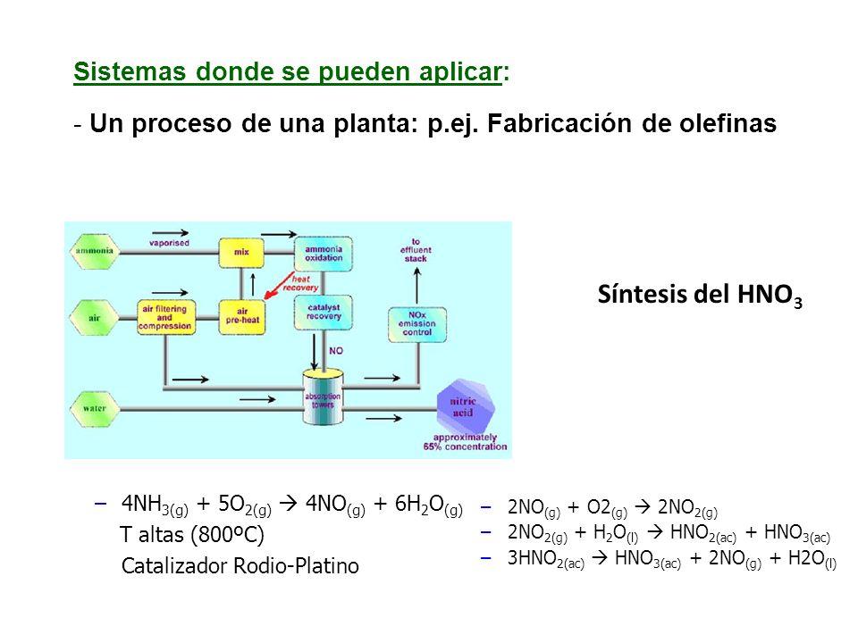 Síntesis del HNO3 Sistemas donde se pueden aplicar: