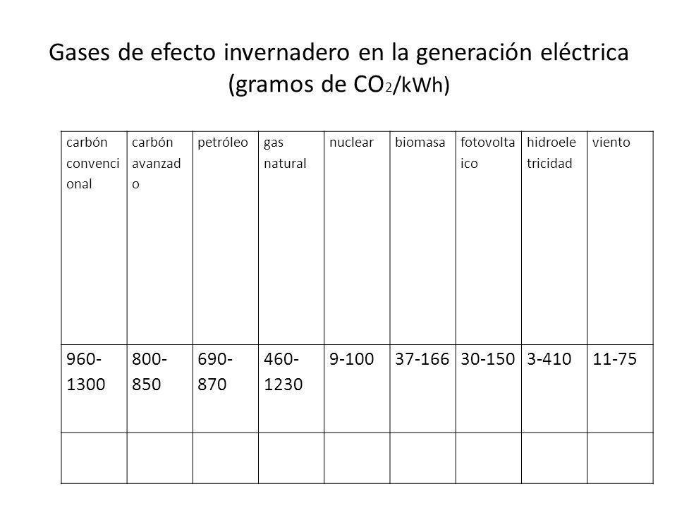 Gases de efecto invernadero en la generación eléctrica (gramos de CO2/kWh)