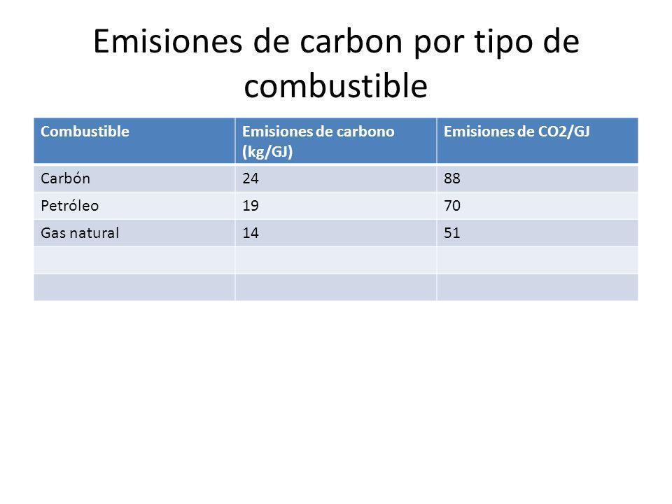 Emisiones de carbon por tipo de combustible