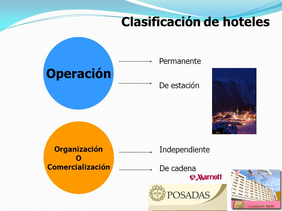 Clasificación de hoteles