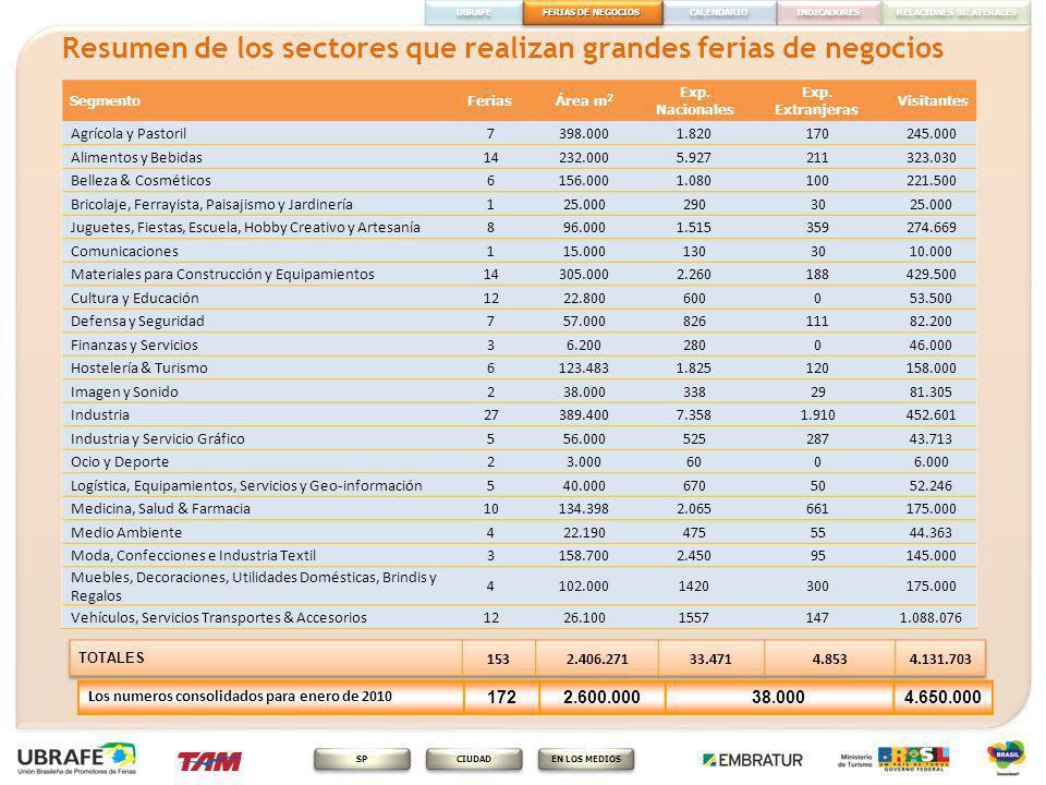 Resumen de los sectores que realizan grandes ferias de negocios