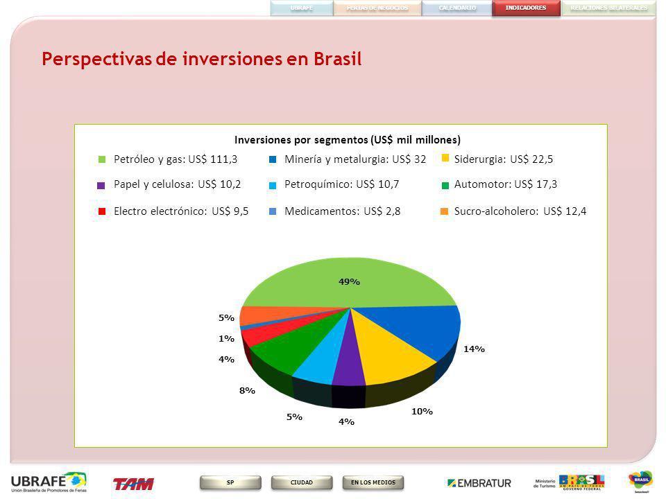 Perspectivas de inversiones en Brasil