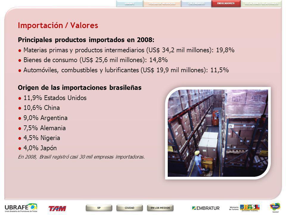 Importación / Valores Principales productos importados en 2008: