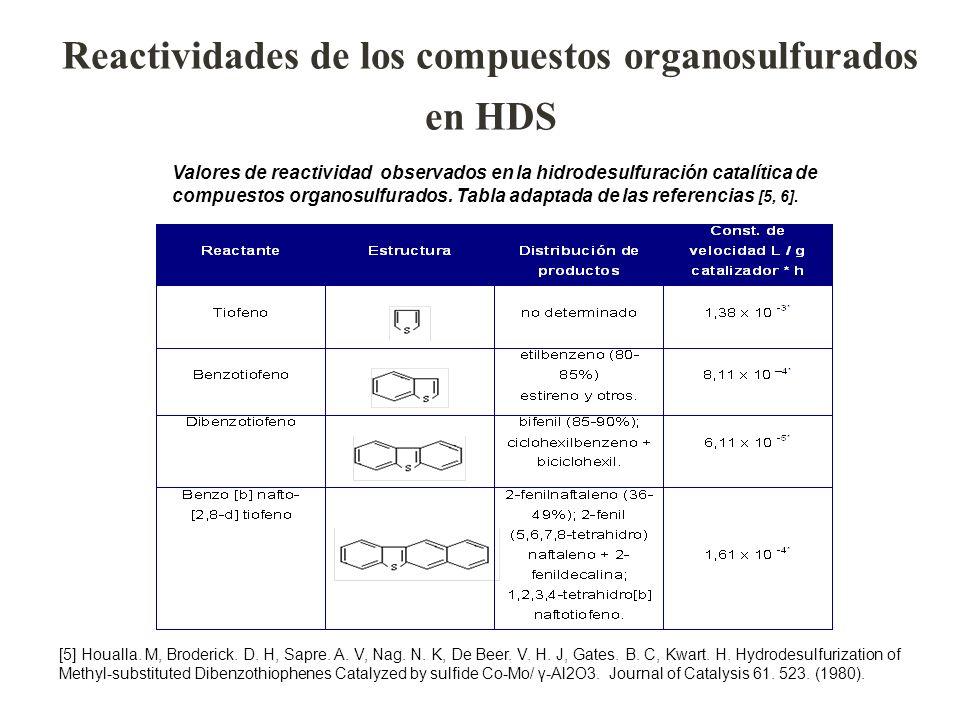 Reactividades de los compuestos organosulfurados en HDS