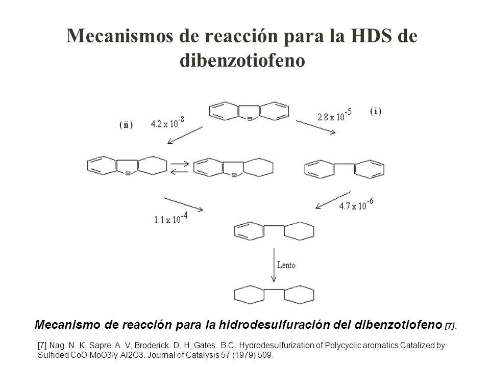 Mecanismos de reacción para la HDS de dibenzotiofeno