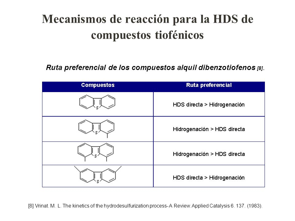 Mecanismos de reacción para la HDS de compuestos tiofénicos