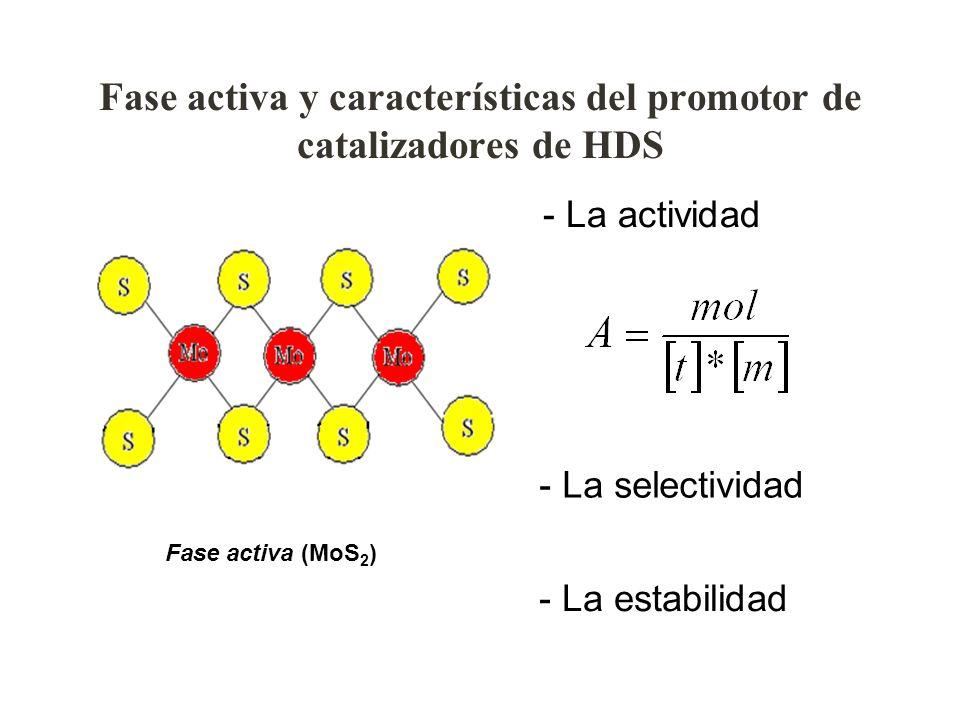 Fase activa y características del promotor de catalizadores de HDS