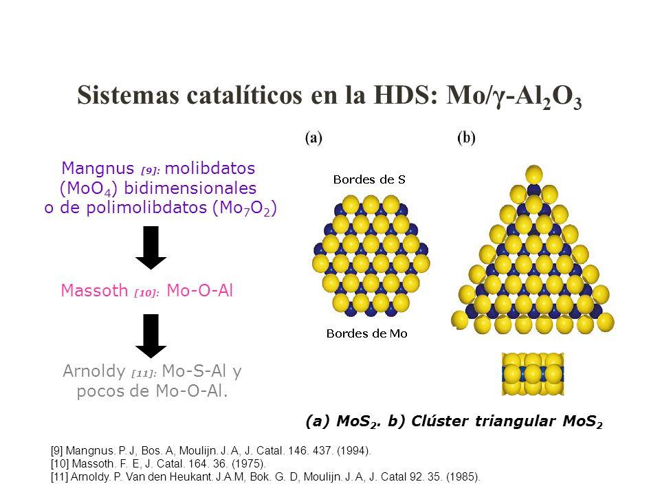 Sistemas catalíticos en la HDS: Mo/γ-Al2O3