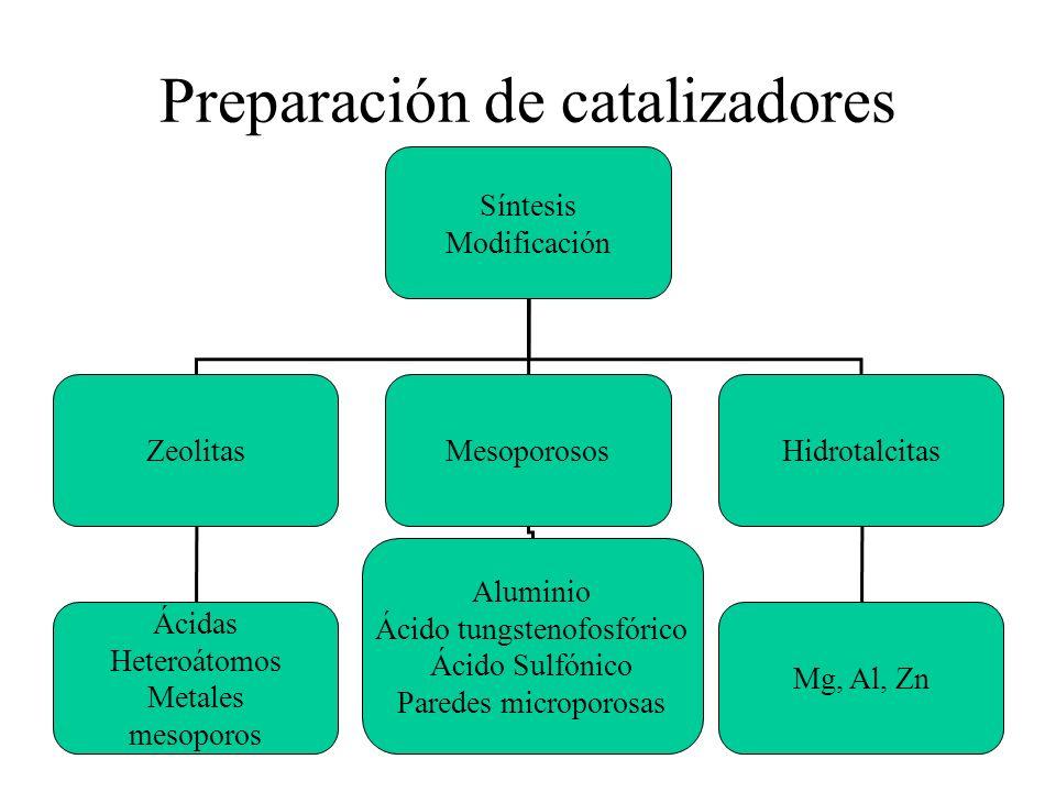 Preparación de catalizadores