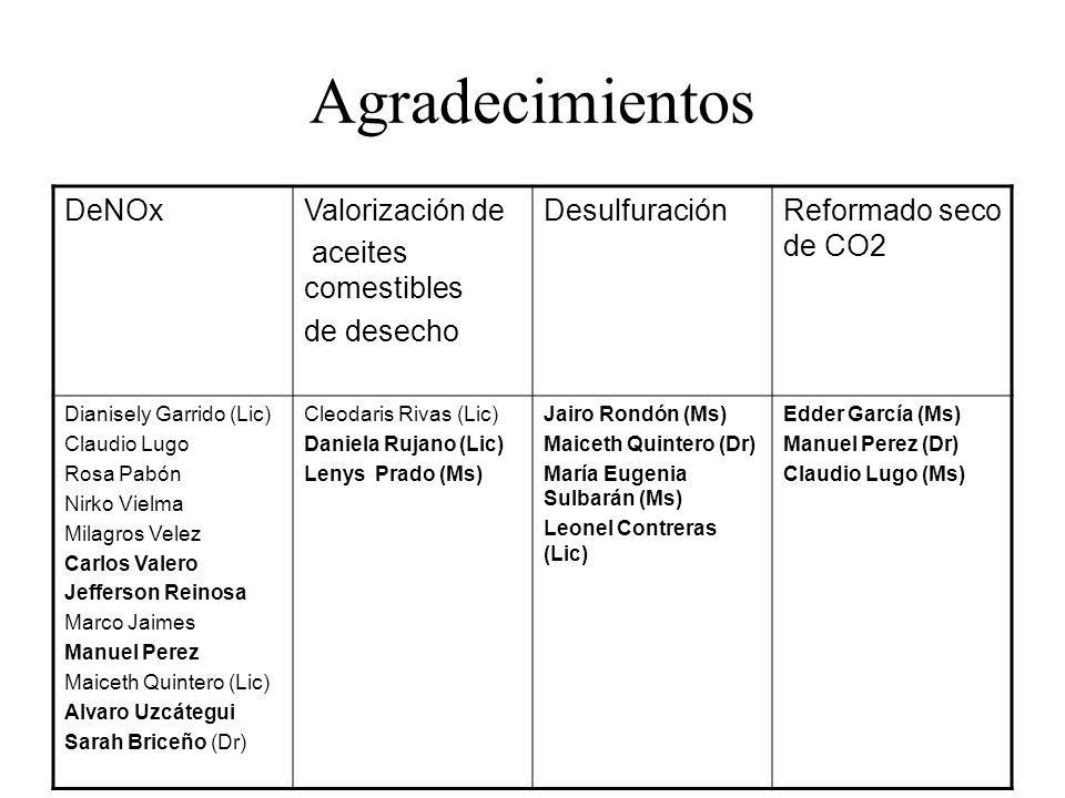 Agradecimientos DeNOx Valorización de aceites comestibles de desecho
