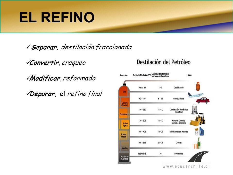 EL REFINO Separar, destilación fraccionada Convertir, craqueo