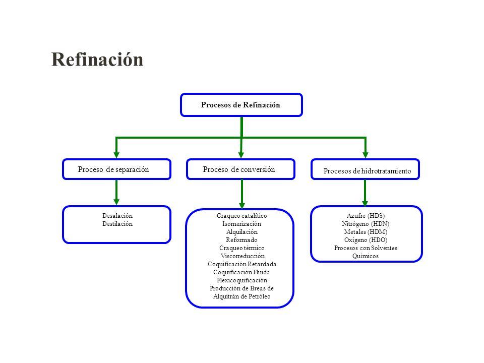 Procesos de Refinación