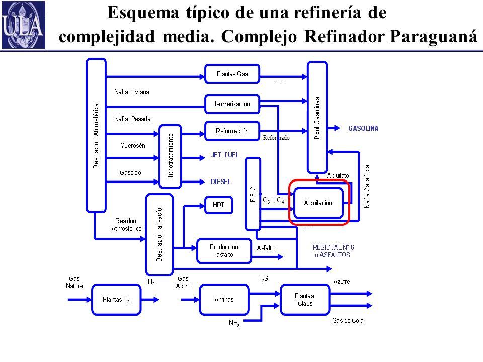 Esquema típico de una refinería de complejidad media