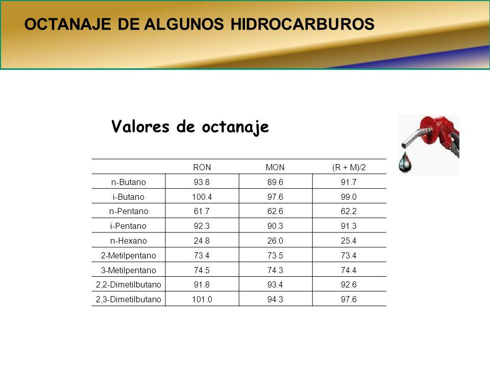 OCTANAJE DE ALGUNOS HIDROCARBUROS