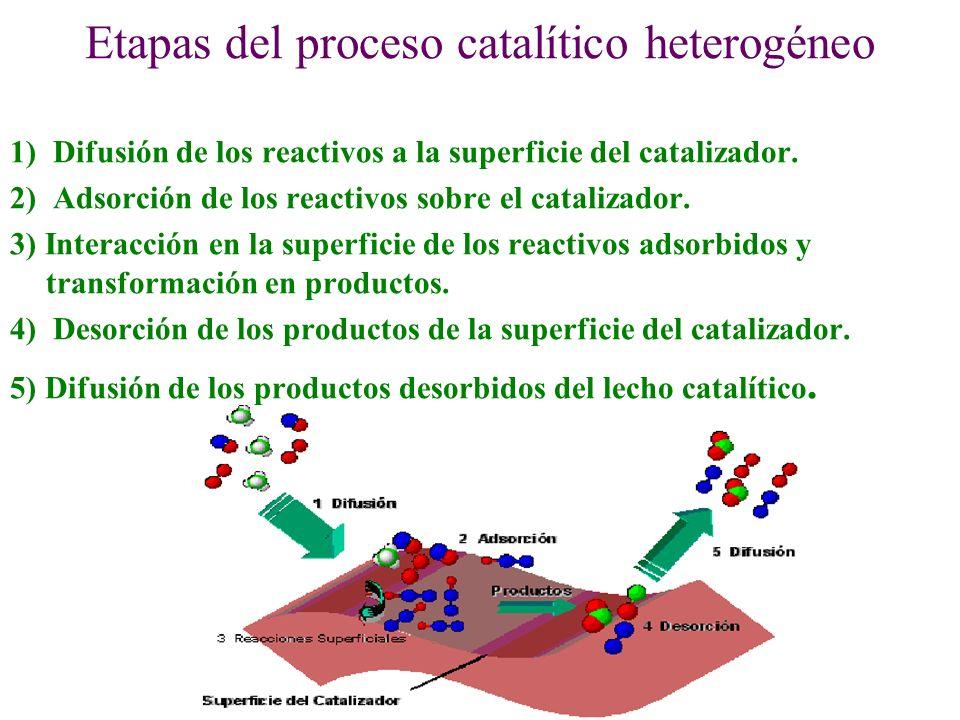 Etapas del proceso catalítico heterogéneo