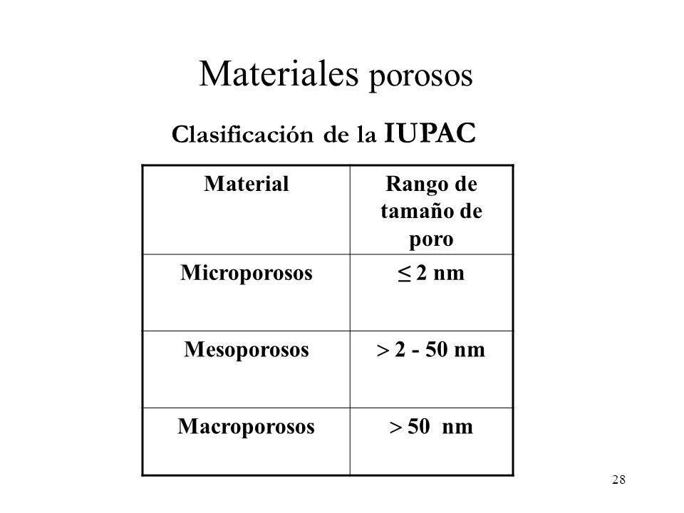 Materiales porosos Clasificación de la IUPAC Material