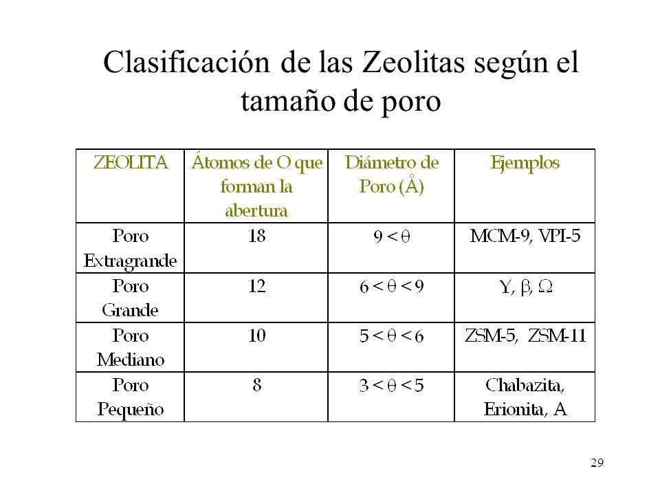 Clasificación de las Zeolitas según el tamaño de poro