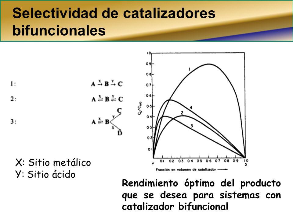 Selectividad de catalizadores bifuncionales