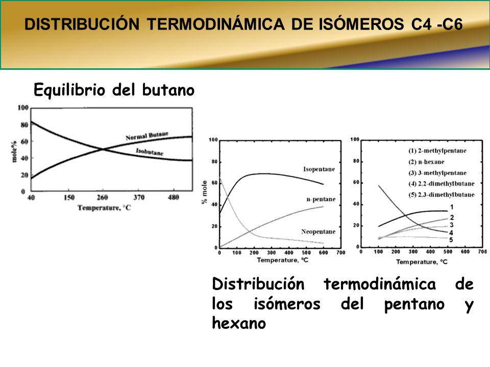DISTRIBUCIÓN TERMODINÁMICA DE ISÓMEROS C4 -C6