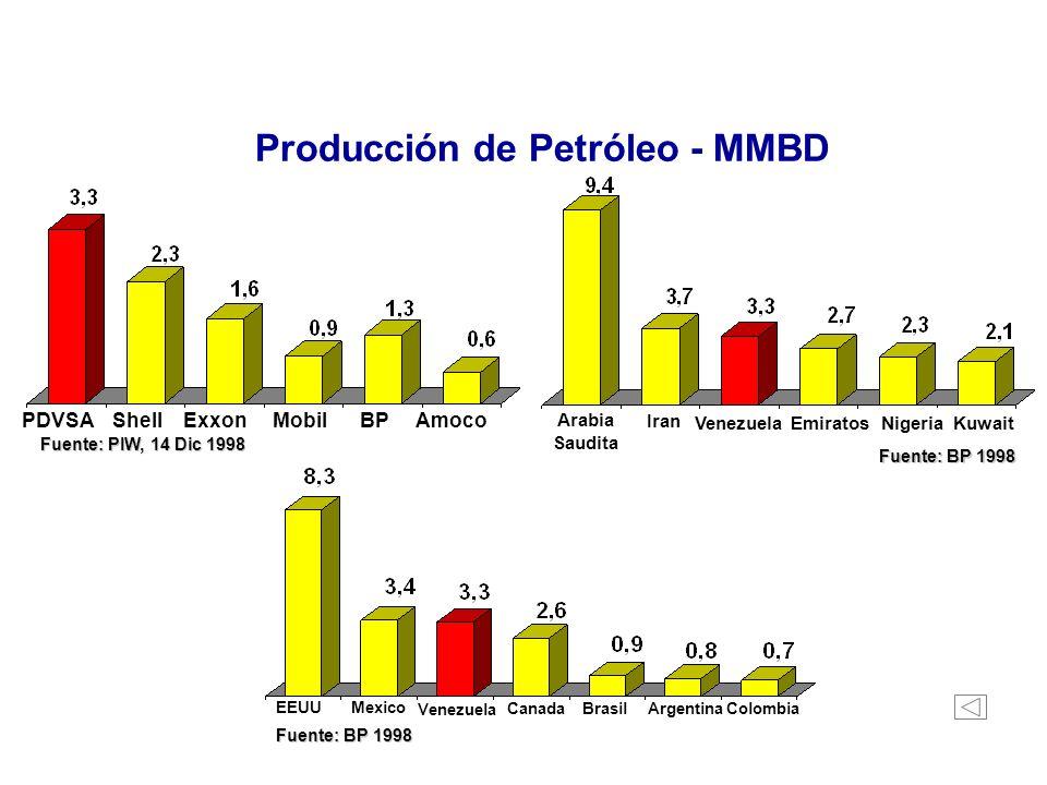 Recursos Propios Producción de Petróleo - MMBD PDVSA Shell Exxon Mobil
