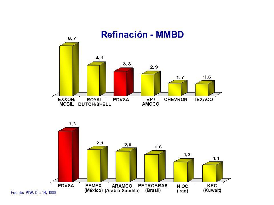 Recursos Propios Refinación - MMBD EXXON/ MOBIL ROYAL DUTCH/SHELL