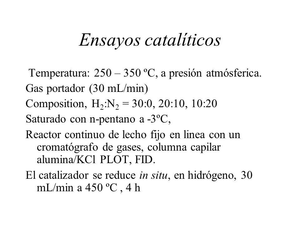 Ensayos catalíticos Temperatura: 250 – 350 ºC, a presión atmósferica.