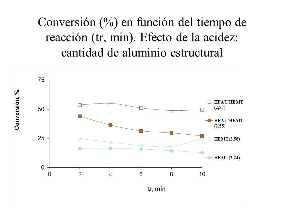 Conversión (%) en función del tiempo de reacción (tr, min)