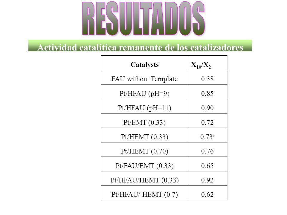 Actividad catalítica remanente de los catalizadores