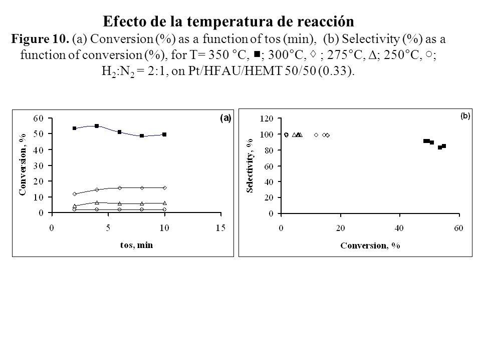 Efecto de la temperatura de reacción Figure 10