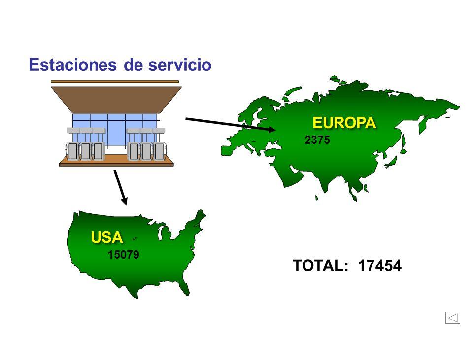 Recursos Propios Estaciones de servicio EUROPA USA TOTAL: 17454 2375