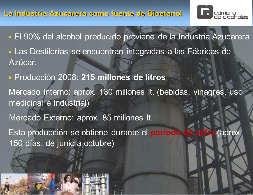 La Industria Azucarera como fuente de Bioetanol