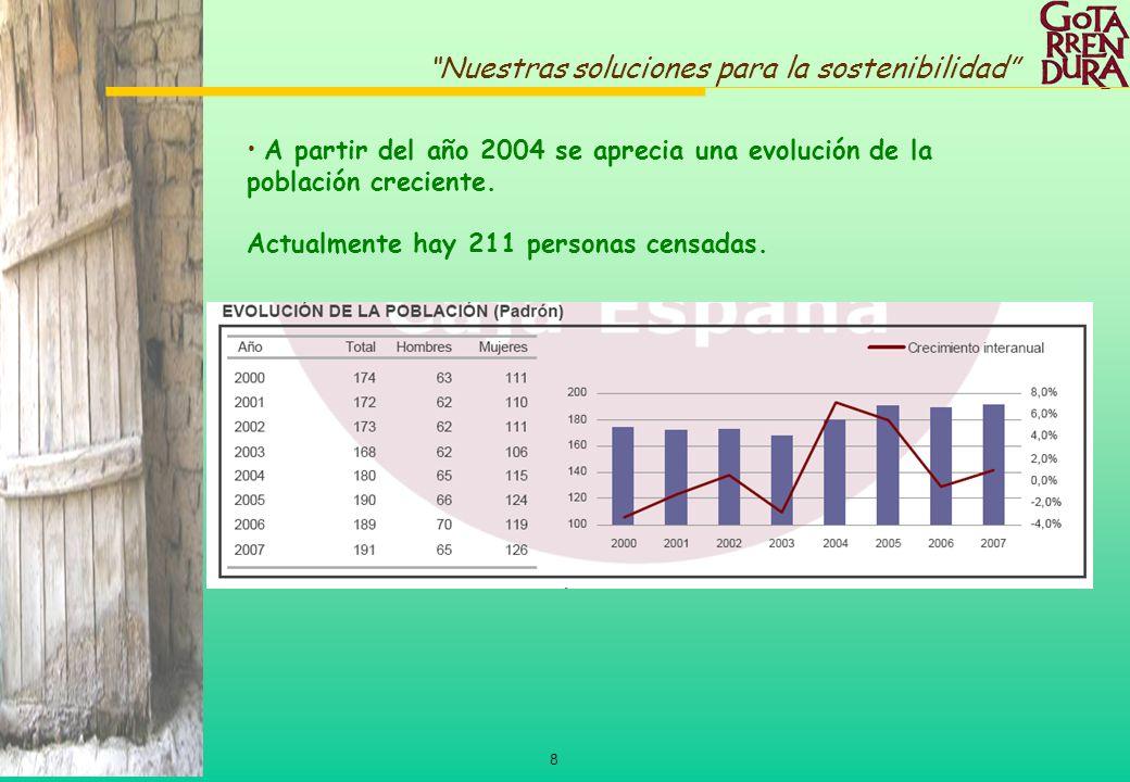 A partir del año 2004 se aprecia una evolución de la población creciente.