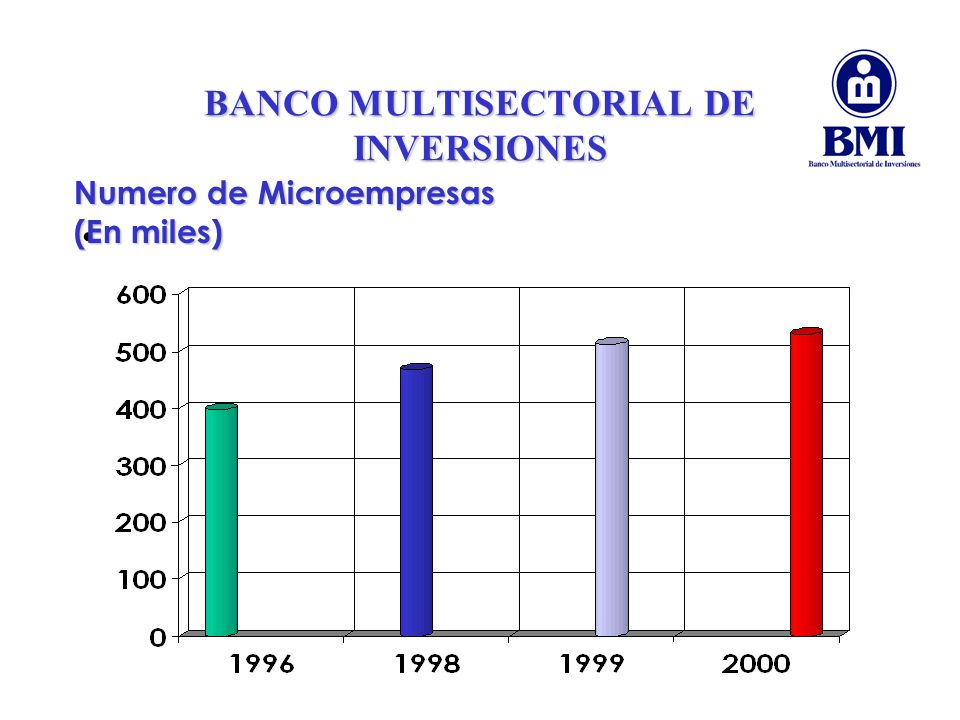 BANCO MULTISECTORIAL DE INVERSIONES