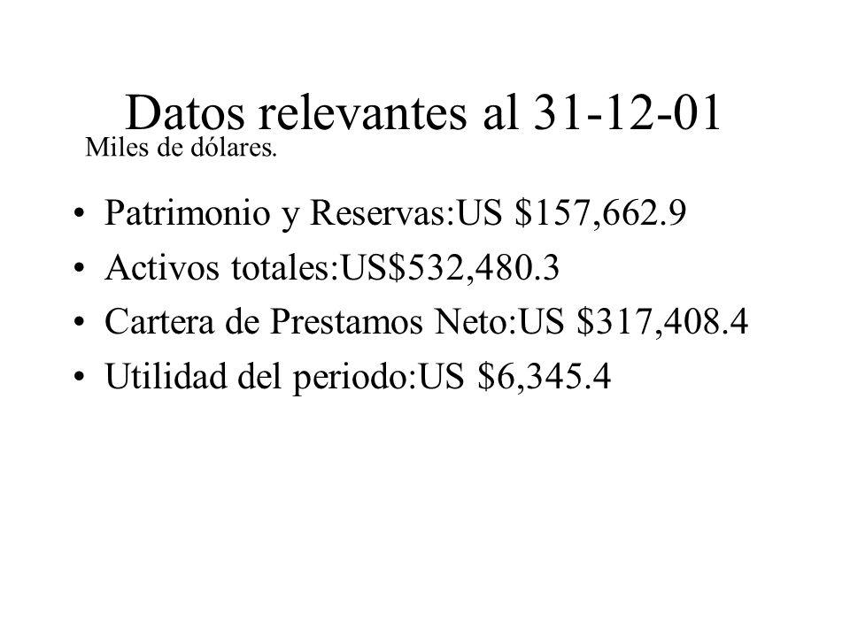 Datos relevantes al 31-12-01 Patrimonio y Reservas:US $157,662.9