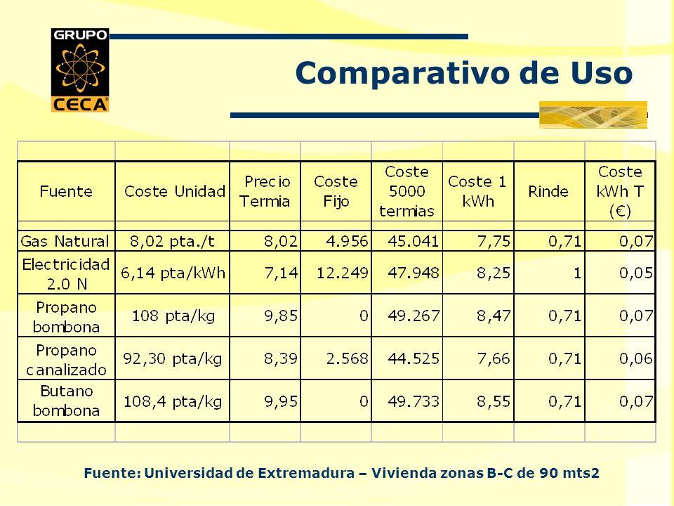 Comparativo de Uso Fuente: Universidad de Extremadura – Vivienda zonas B-C de 90 mts2