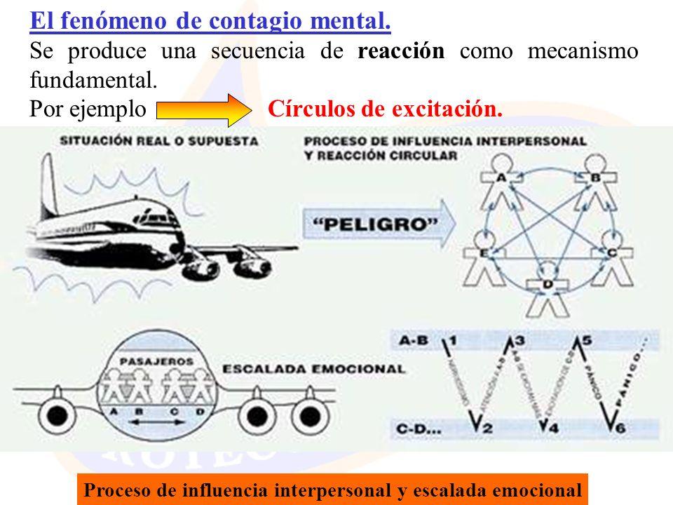 El fenómeno de contagio mental.