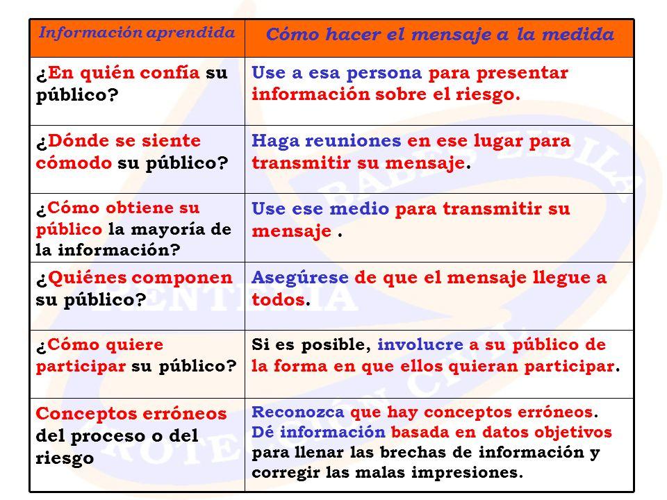 Cómo hacer el mensaje a la medida Información aprendida