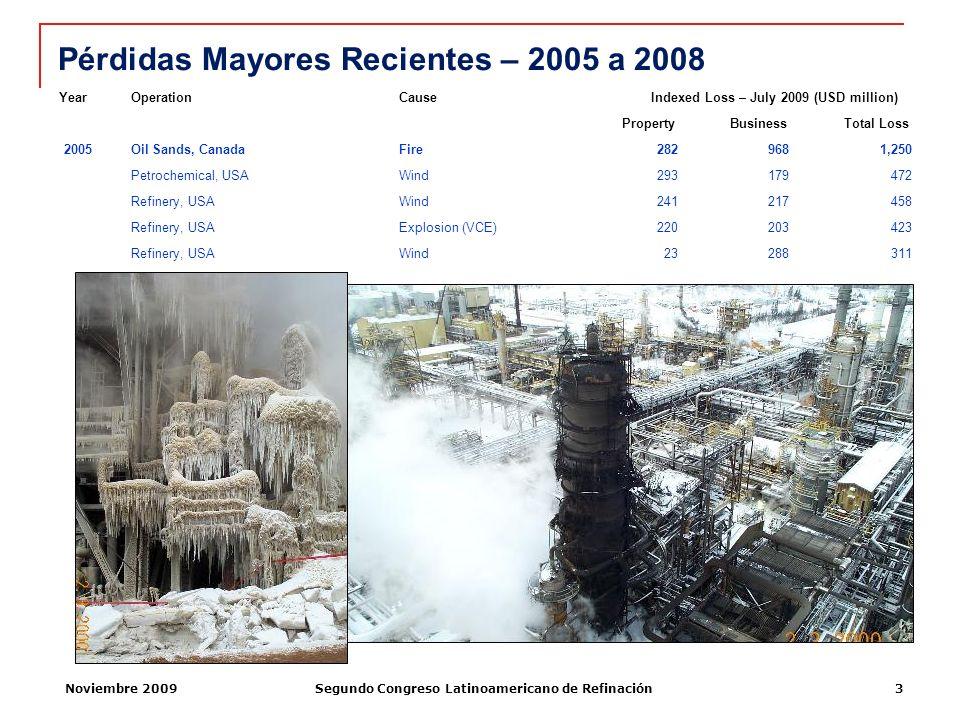Pérdidas Mayores Recientes – 2005 a 2008