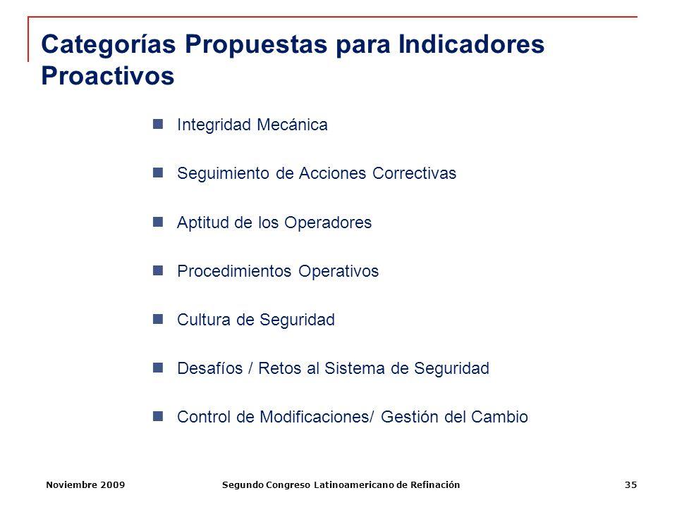 Categorías Propuestas para Indicadores Proactivos