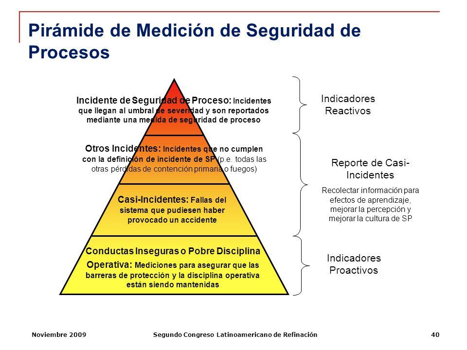 Pirámide de Medición de Seguridad de Procesos