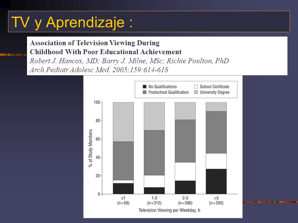 TV y Aprendizaje : Association of Television Viewing During