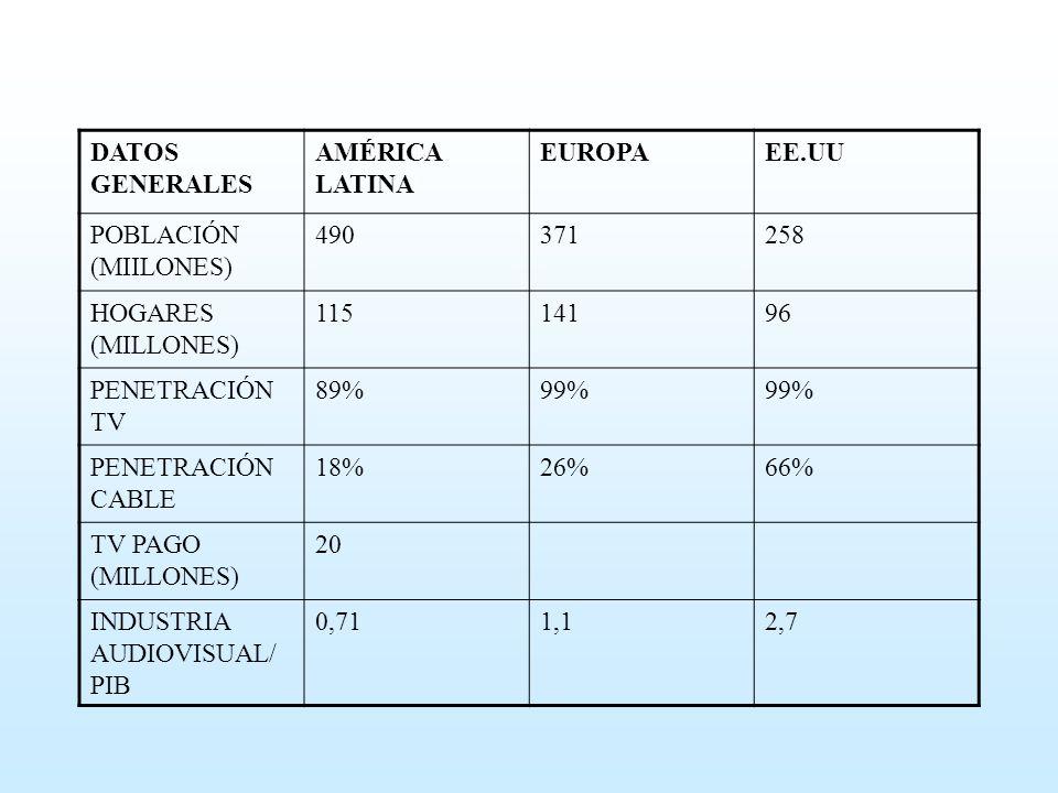 DATOS GENERALES AMÉRICA LATINA. EUROPA. EE.UU. POBLACIÓN (MIILONES) 490. 371. 258. HOGARES (MILLONES)