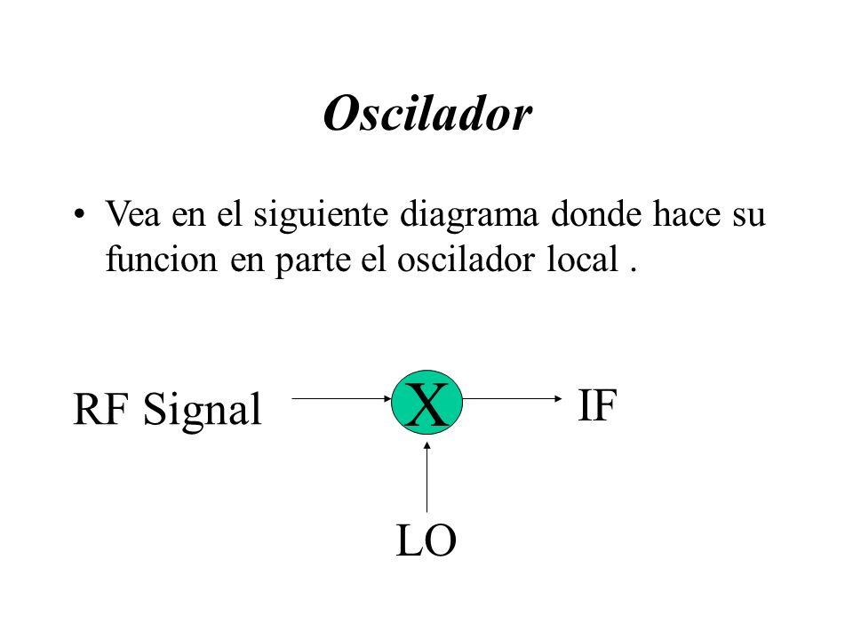 X Oscilador IF RF Signal LO