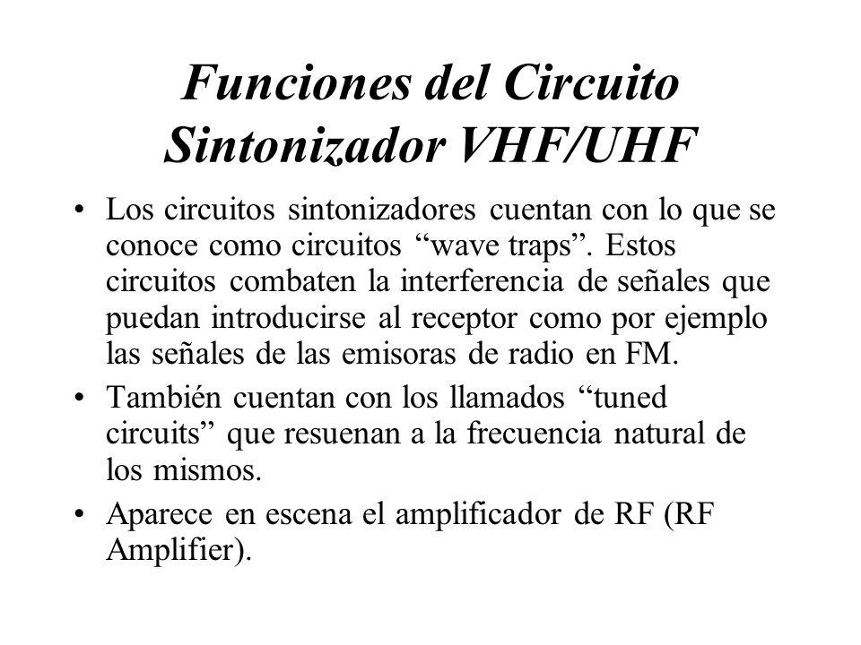 Funciones del Circuito Sintonizador VHF/UHF